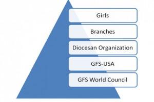 GFS Hierarchy